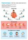 Короновирус. Симптомы и меры предосторожности