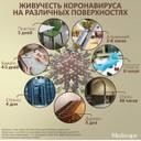 Живучесть короновируса на различных поверхностях